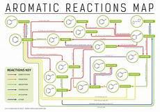 Organic Reactions Eli5 How To Memorize Inorganic Organic Reactions Isc Xii
