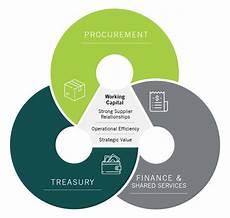 Work Capital Treasury Amp Working Capital Optimization Nitor Partners