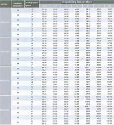 R404 Pt Chart R404a Pressure Temperature Chart Amulette