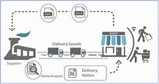 Vendor Managed Inventory Process Flow Chart Cost Reduction Strategy Through Supplier Managed Inventory