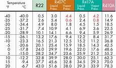 Shot 2 Pt Chart Saturation Archives Hvac School