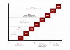 Military Police Career Progression Chart Army Careers Our Careers Military Expert