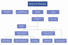 Water Board Org Chart Organization Chart Wice Logistics Public Company Limited