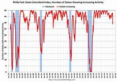 Philly Fed Index Chart Calculated Risk Philly Fed State Coincident Indexes