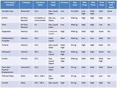 Flow Meter Chart Flow Meters Buying Guide Processcontrolexperts