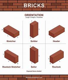 Standard Brick Size Chart 101 Types Of Bricks Size And Dimension Charts For Every