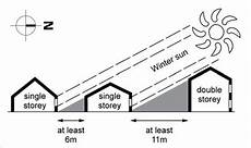 North East Heat And Light A Diagram Showing Recommended Minimum Spacing Between