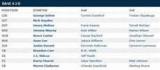 Dallas Cowboys 2012 Depth Chart Pickin At Sweet Sixteen Your 2014 Dallas Cowboys Draft