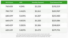 Credit Score To Mortgage Rate Chart How Your Credit Score Determines Mortgage Interest Rates