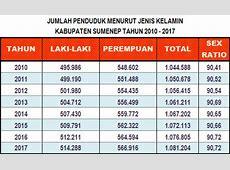 Jumlah Penduduk Kabupaten Sumenep 2017 ? TERUPDATE