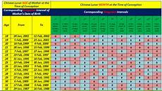 Chinese Predictor Chart 2019 Chinese Baby Gender Prediction Calendar 2018 2019 Amp 2020