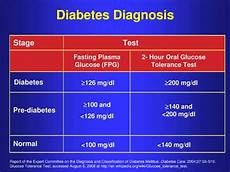 Diabetes Numbers Chart Your Blood Sugar Level Why It Is Important To Know