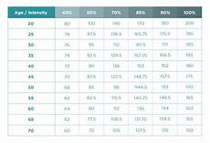 Music Beats Per Minute Chart Bpm Music Workout Wellwellwell Sponsored By Even Hotels