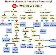 Franchise Structure Chart Franchise Best Business Investors Mcdonald S Burgerking