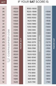 Shsat Score Conversion Chart Wa Guidance Blog May 2016