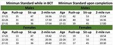 Army Fitness Standards Chart What Are The Fitness Requirements For The Us Army Quora
