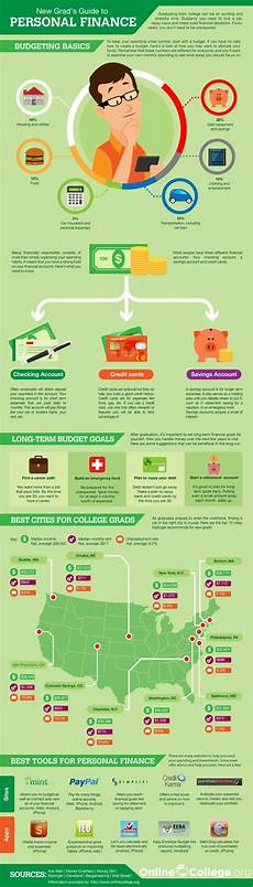 Personal Finance And Budgeting Infographic A New Grad S Guide To Personal Finance