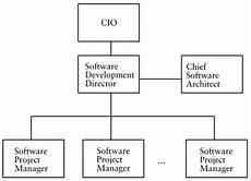 Software Development Organization Chart Part Ii People Software Development Building Reliable