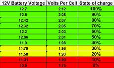 12v Agm Battery Voltage Chart Car Battery Voltage All You Need To Know