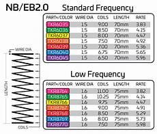 Tekno Spring Chart Tekno Eb48 2 0 Ebuggy Page 4 R C Tech Forums