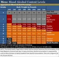 Etg Alcohol Chart Alcohol Impairment Chart Amp The Effects Of Alcohol At