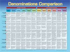 Difference Between Religions Chart Denominations Comparison Wall Chart Laminated Cokesbury