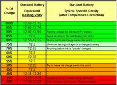 12v Agm Battery Voltage Chart Rv Net Open Roads Forum Can Someone Tell Me How To Read