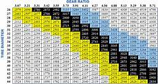 Tire Size Gear Ratio Chart Mixed Gear Ratio Question Great Lakes 4x4 The Largest