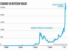 Cryptocurrency Rate Chart Quot That S Why Blackrock Is Keeping Tabs On Cryptocurrency In