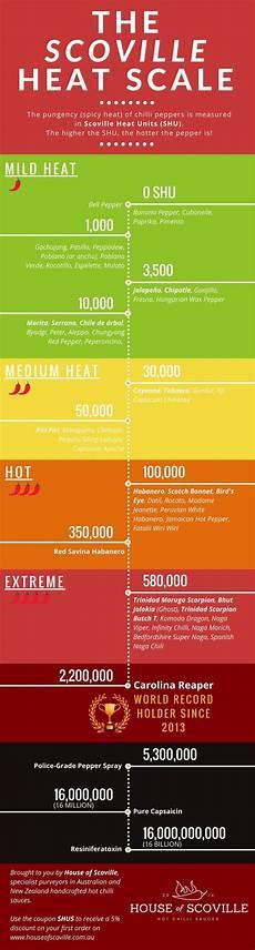 Pepper Spice Scale