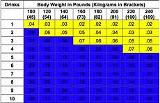 Weight Alcohol Tolerance Chart You Say Cheap Date I Say Enzymatically Demure Tox Team
