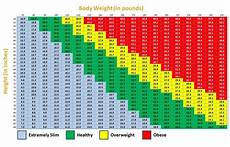 Bmi For Age Chart Singapore Bmi Is It Something To Worry About Complete Fitness Design