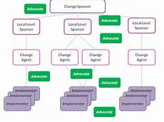 Mod Capability Sponsor Organisation Chart Maven S Blog Ppm Capability Building Business