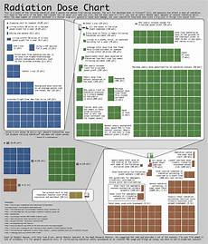 Radiation Scale Chart What S Going On At Fukushima Iflscience