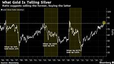 Gold Percentage Chart Gold Silver Ratio Says It S Time To Buy Silver Sell Gold