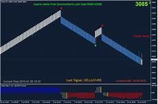 Renko Charts Free Download Dummycharts Metatrader Mt4 For Indian Stock Mcx
