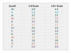 College Gpa Scale How To Calculate Gpa Step 2 Less Simple Gpa With