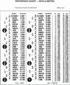 Millimeter To Decimal Chart Inch To Fraction Conversion Chart Sfa View Topic