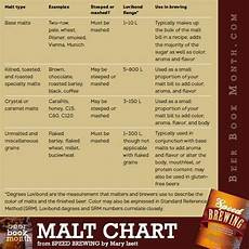 Malts Chart 26 Best Images About Brewing Bits And Pieces On Pinterest