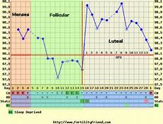 Normal Ovulation Temperature Chart Fertilisation Is Possible If Ovulation Has Taken Place