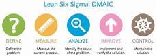 Six Sigma Dmaic Six Sigma Black Belt Tutorial Dmaic