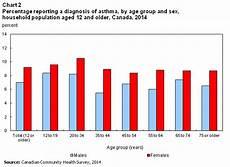 Asthma Charts Graphs Asthma 2014