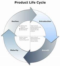 Product Life Cycle Examples 4 Step Product Life Cycle Presentation Quality Visuals