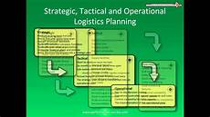 Tactical Plan Strategic Tactical And Operational Planning Youtube