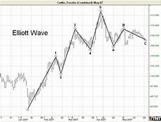 Elliott Wave Charting Tools End Of Day Futures 5 0 User Manual Advanced Charting