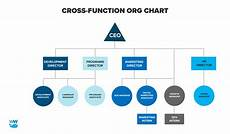 Nonprofit Organizational Structure Nonprofit Org Chart How To Set Up A Simple Organization