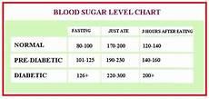 Diabetic Blood Sugar Chart Download Normal Blood Glucose Levels Chart Gantt Chart