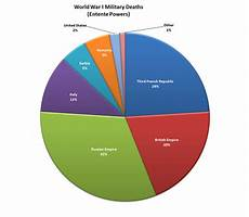 The Battle Pie Chart Jf Ptak Science Books The Invasion Of America Part Iii