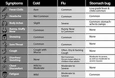 Cold Versus Flu Symptoms Chart For Jude For Everyone 187 Let S Talk About The Flu 187 Do I