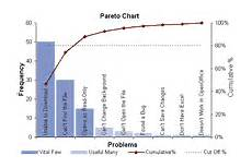 Preform Defect Chart Pareto Chart Template Pareto Analysis In Excel With